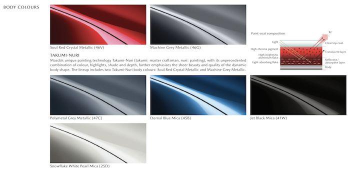 Mazda MX-5 2021 สีตัวถัง
