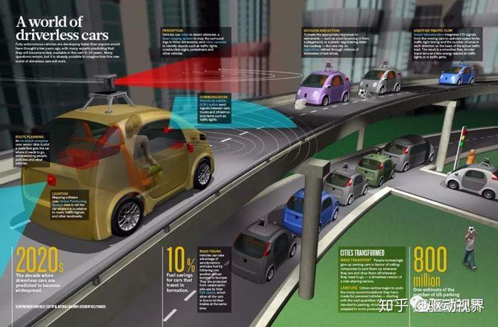 รถยนต์ไร้คนขับต้องมีการติดต่อสื่อสารระหว่างรถยนต์กับโครงสร้างพื้นฐาน