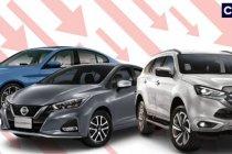 ยอดขายรถสิงหาคม 2564 ดิ่งเหลือ 42,176 คัน ลดลง 38.8%