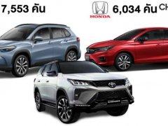 ยอดขายรถกรกฎาคม 2563 เริ่มดีขึ้น รวม 59,335 คัน รถเก๋งฮอนด้าครองตลาด